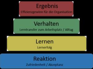 4-Stufen-Evaluationsmodell nach Donald Kirkpatrick, eigene Darstellung
