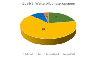 Qualität der Weiterbildung