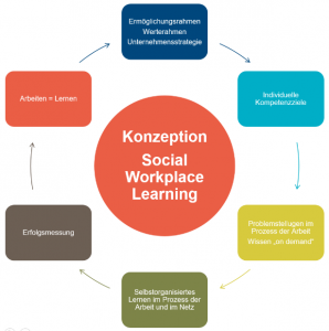Konzeption Social Workplace Learning