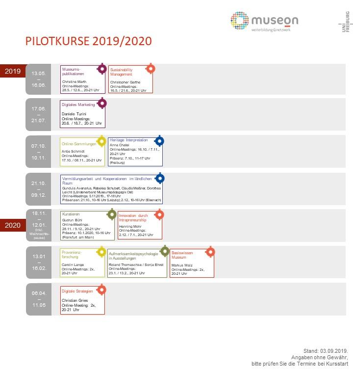 Kursübersicht Pilotenkurse 2019/2020
