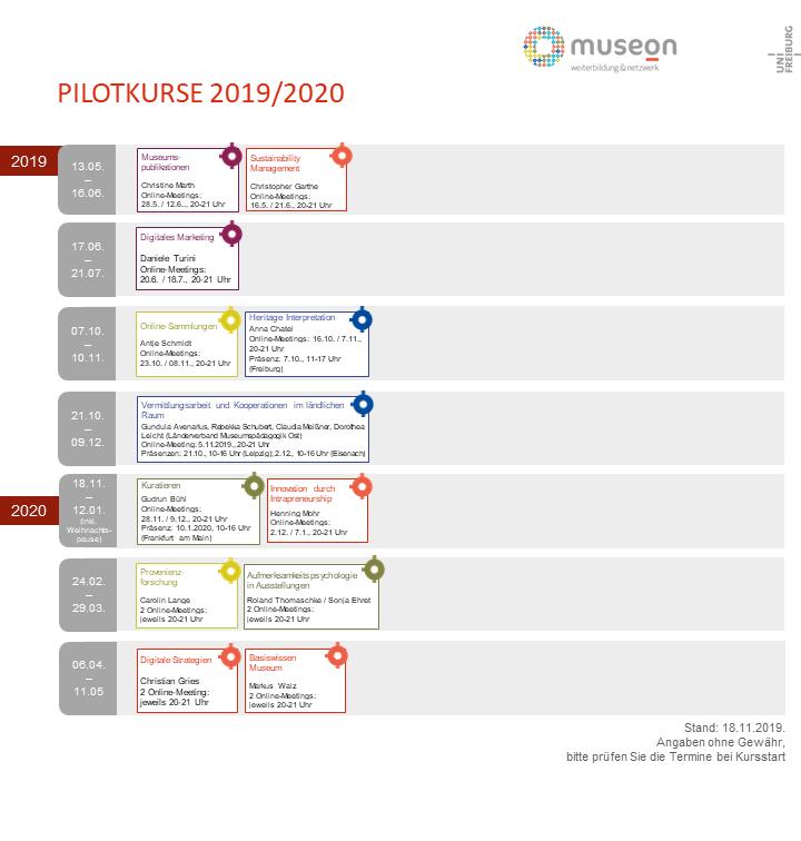 Kursübersicht PILOTKURSE_WiSe 19_20_201901118
